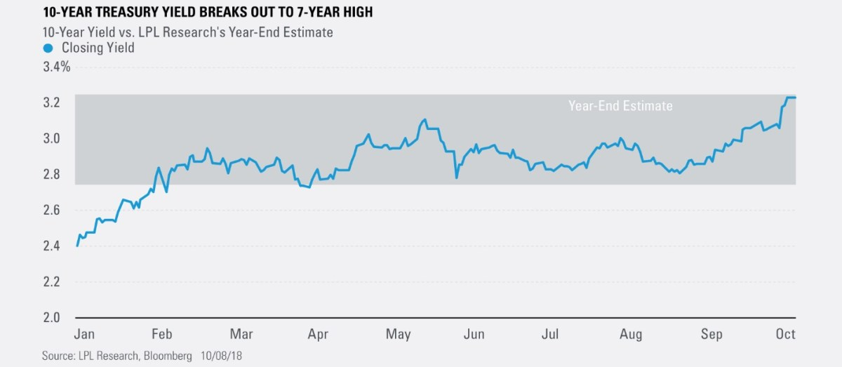 10-Year Treasury Yield Breaks Out to 7-Year High