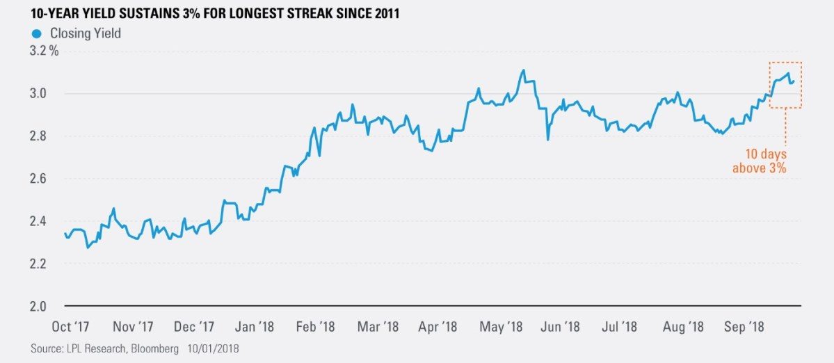 10 Year Yield Sustains 3% for Longest Streak Since 2011