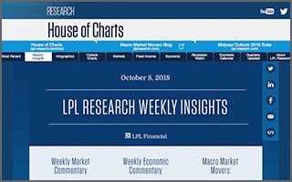 New Digital Delivery LPL Financial Research Weekly Insights