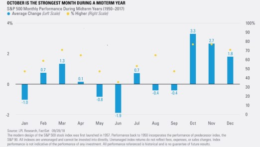 October is the Strongest Month During a Midterm Year
