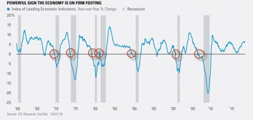 Powerful Sign the Economy is on Firm Footing