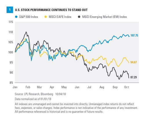 U.S. Stock Performance Continues to Stand Out