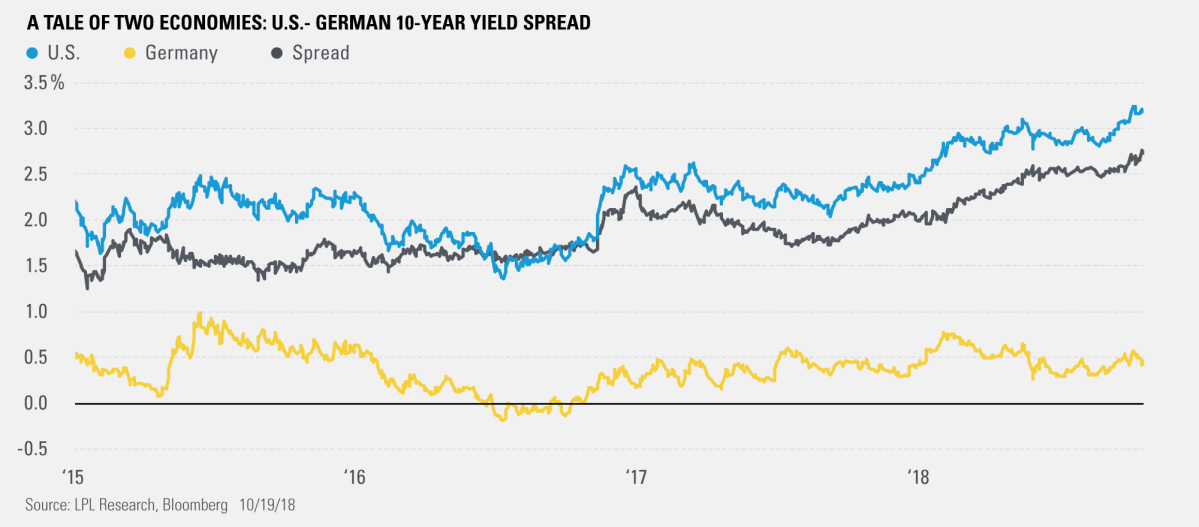 A Tale of Two Economies: U.S.-German 10-Year Yield Spread