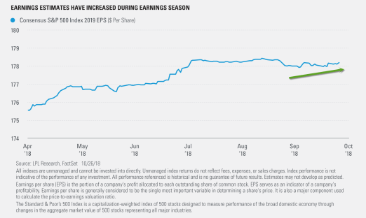 Earnings-Estimates-Have-Increased-During-Earnings-Season