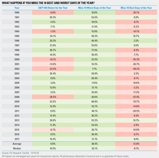What happens if you miss the ten best and worst days of the year