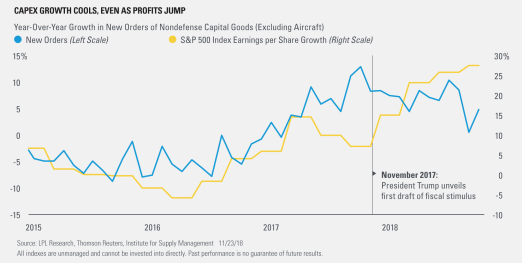 CAPEX Growth Cools, Even as profits Jump
