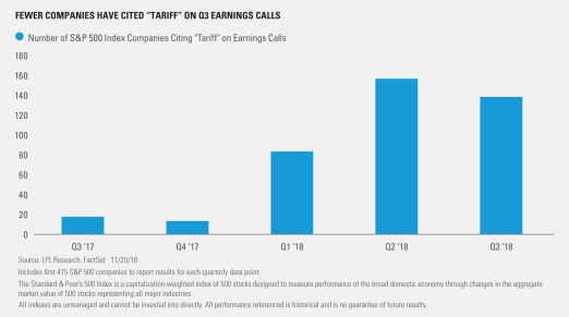 Fewer Companies Have Cited Tariff on Q3 Earnings Calls