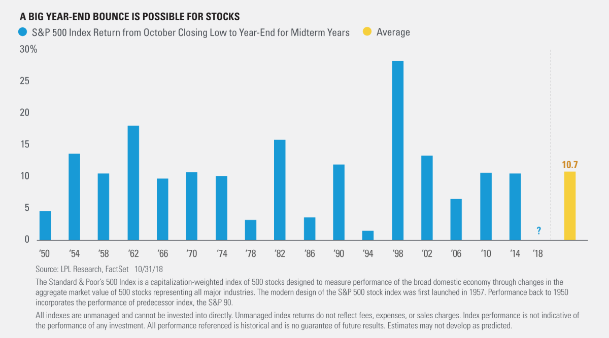 A Big Year End Bounce is Possible for Stocks