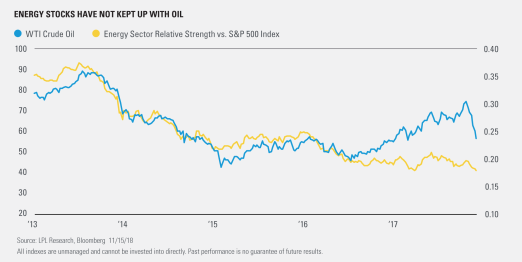 Energy Stocks Have not Kept up with Oil