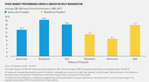 Stock Market Performance Under a Unified or Split Washington