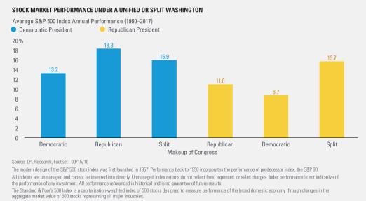 Stock Market Performance Under a Unified or Split Washington