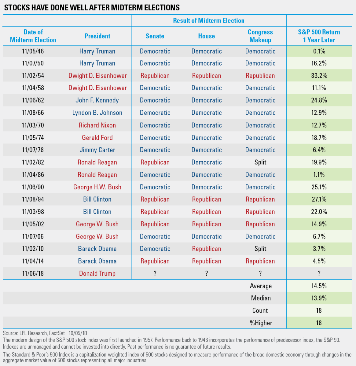 Stocks Have Done Well After Midterm Elections