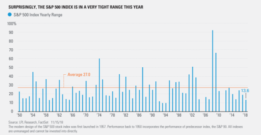 Surprisingly the S and P 500 Index is in a Very Tight Range this Year