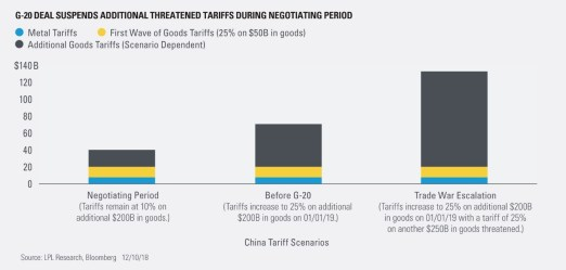 G-20 Deal Suspends Additional Threatened Tariffs During Negotiating Period