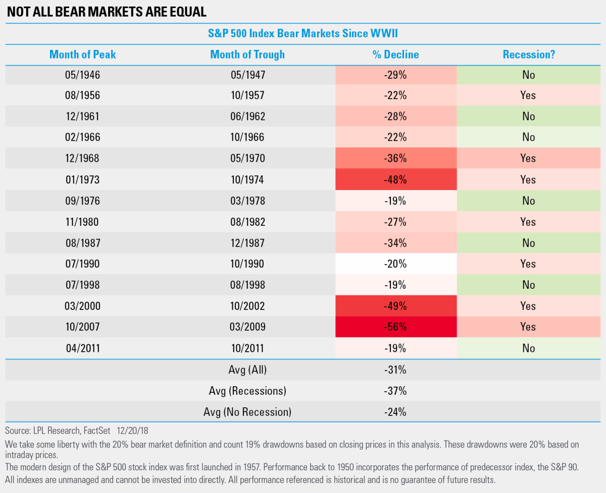 Not all Bear Markets are Equal