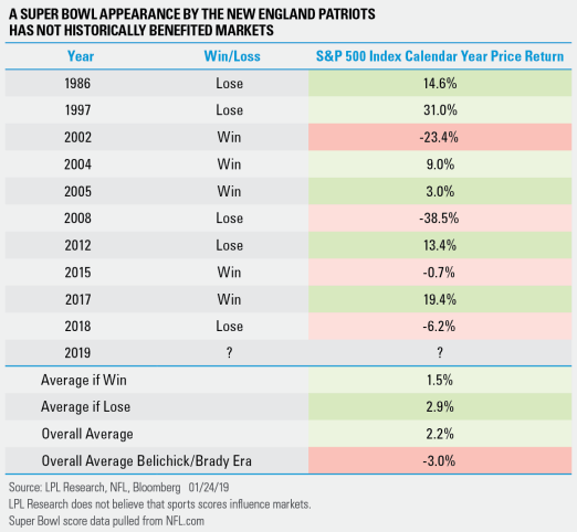 A Super Bowl appearance by the New England Patriots has not historically benefited markets