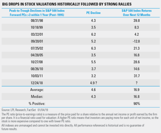 Big Drops in Stock Valuations Historically Followed by Strong Rallies