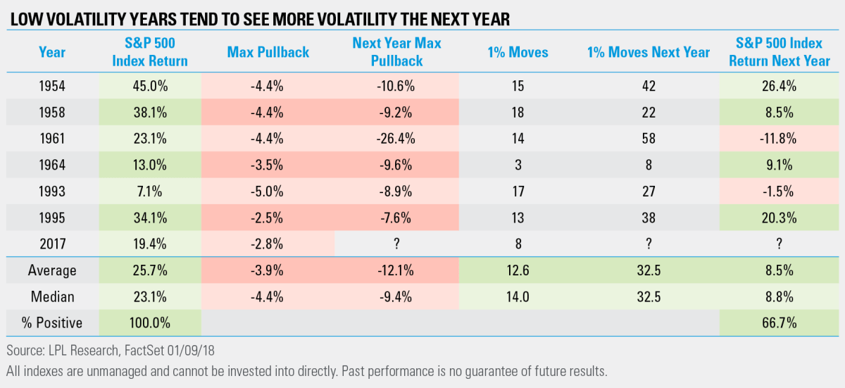 low volatility years tend to see more volatility next year