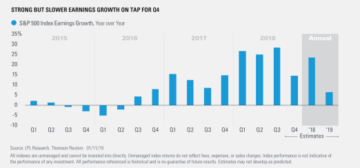 strong but slower earnings growth on tap for Q4