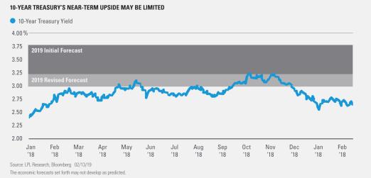 10 Year Treasurys near-term Upside may be limited