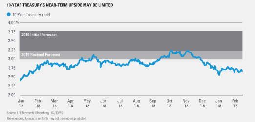10 Year Treasurys near-term Upside may be limited