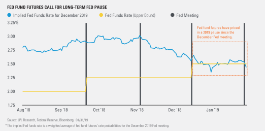 fed-fund-futures-call-for-long-term-fed-pause