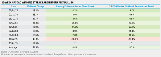 10 Week NASDAQ winning streaks are historically bullish