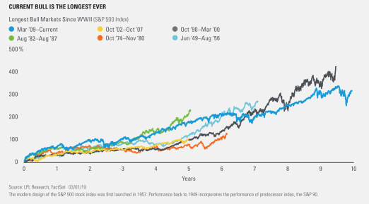 current bull is the longest ever