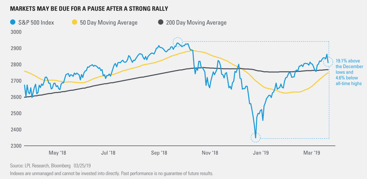 Markets May be Due for a Pause after a Strong Rally