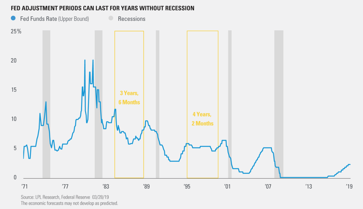 Fed Adjustment Periods can Last for Yars Without Recession