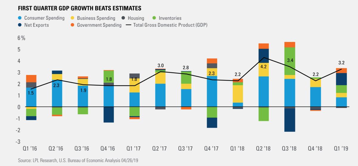 First Quater GDP Growth Beats Estimates