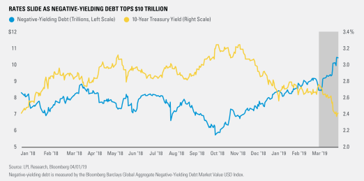 Rates Slide as Negative- Yielding Debt Tops $10 Trillion