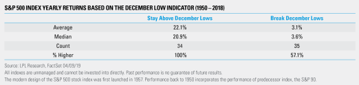 S&P500 Index Yearly Returns based on the December Low Indicator (1950-2018)