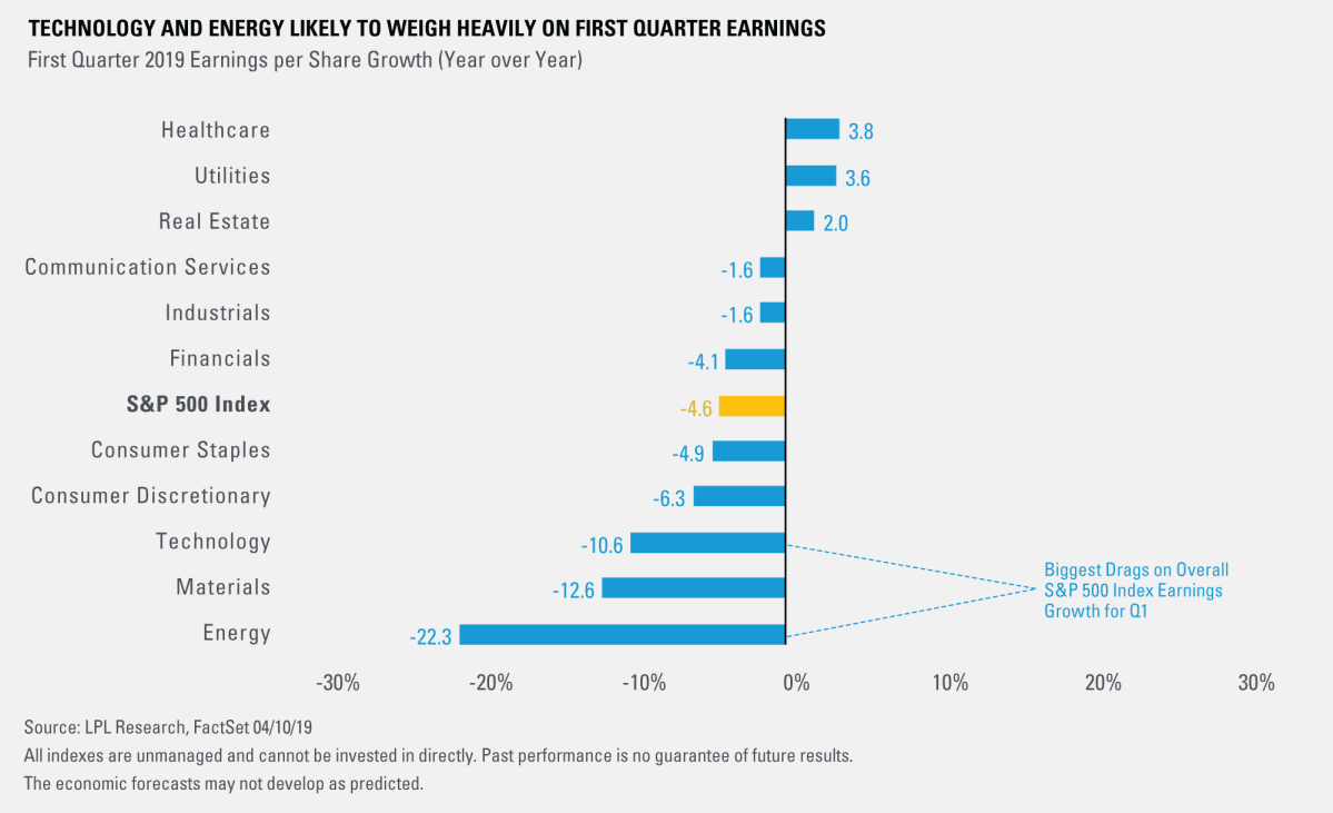 Technology and Energy Likely To Weigh Heavily on First Quarter Earnings.1