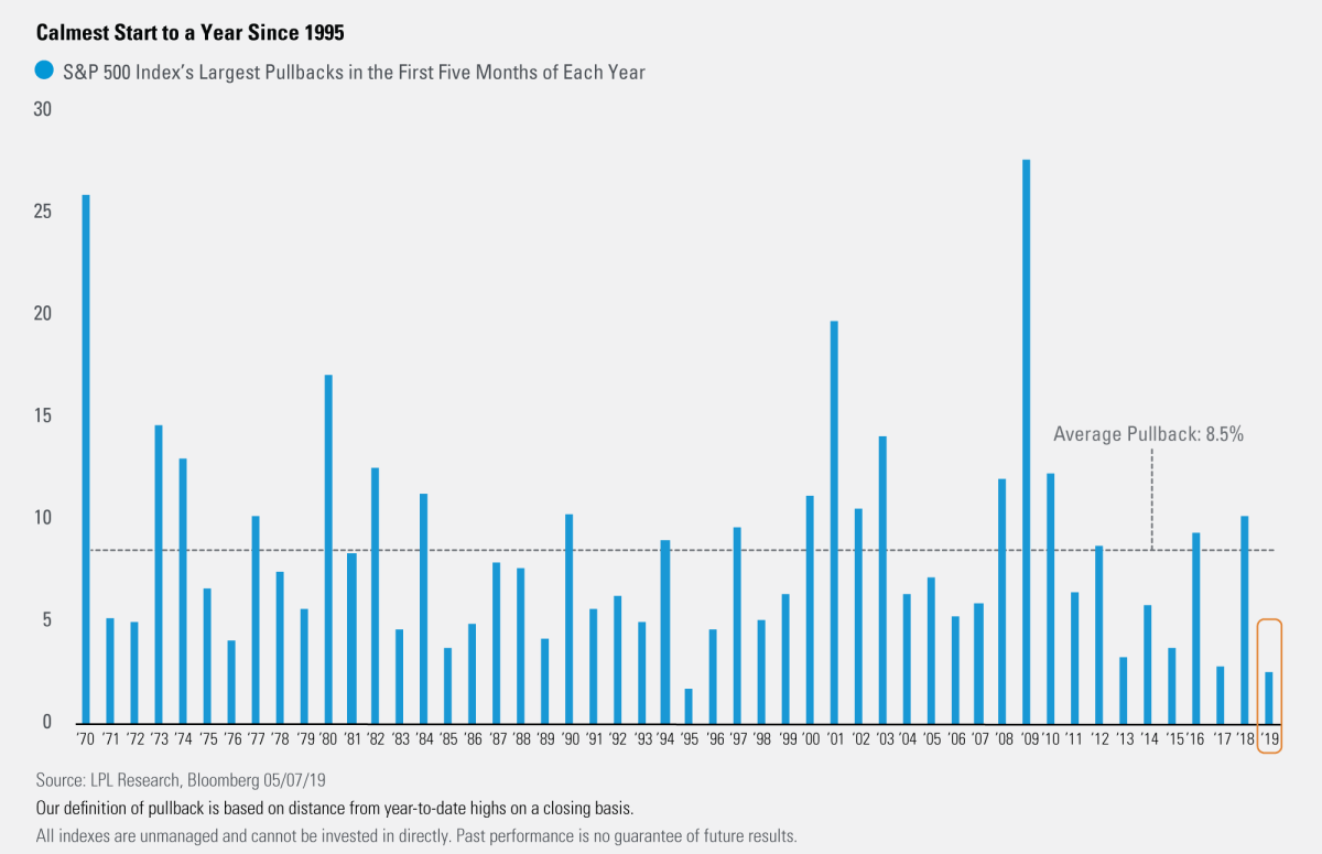 2019's Biggest Drawdown is the Smallest Since 1995