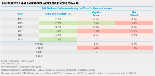 Big Starts to a Year Can Produce Weak Results Going Forward
