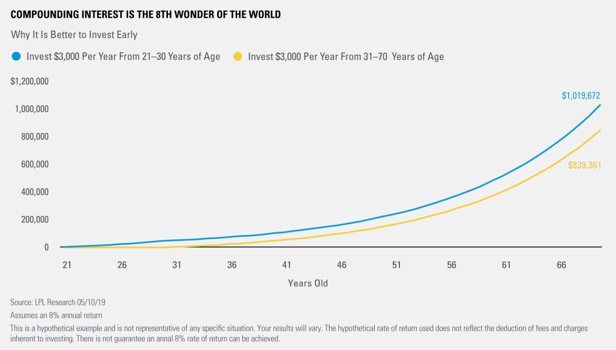 Compounding Interest Is The 8th Wonder Of The World