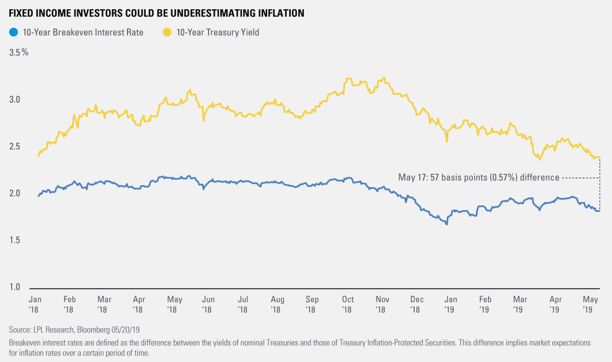 Fixed Income Investors Could Be Underestimating Inflation