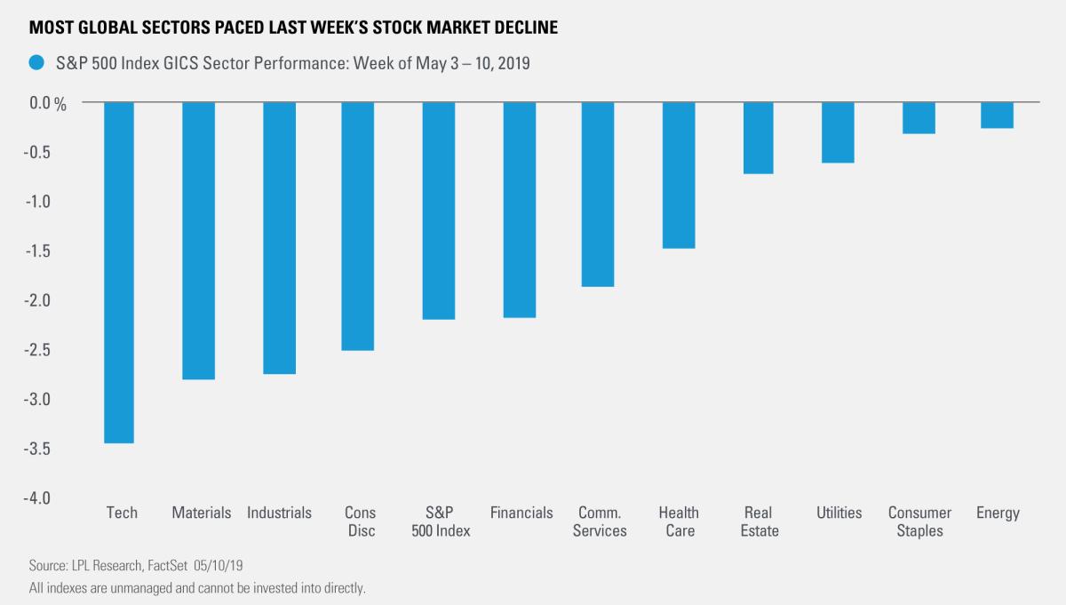 Most Global Sectors