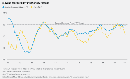 Slowing Core PCE Due Transitory Factors