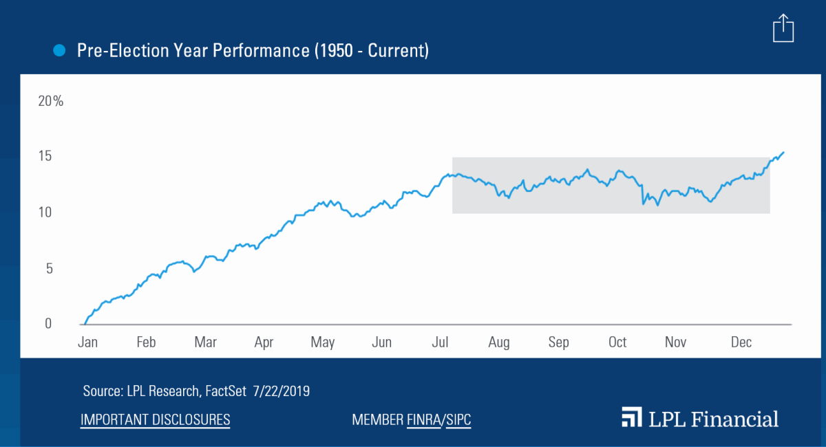 Pre-Election-Year-Performance