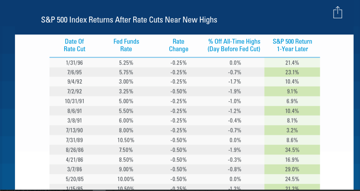 S&P500-Index-Returns-After-Rate-Cuts-Near-New-Highs