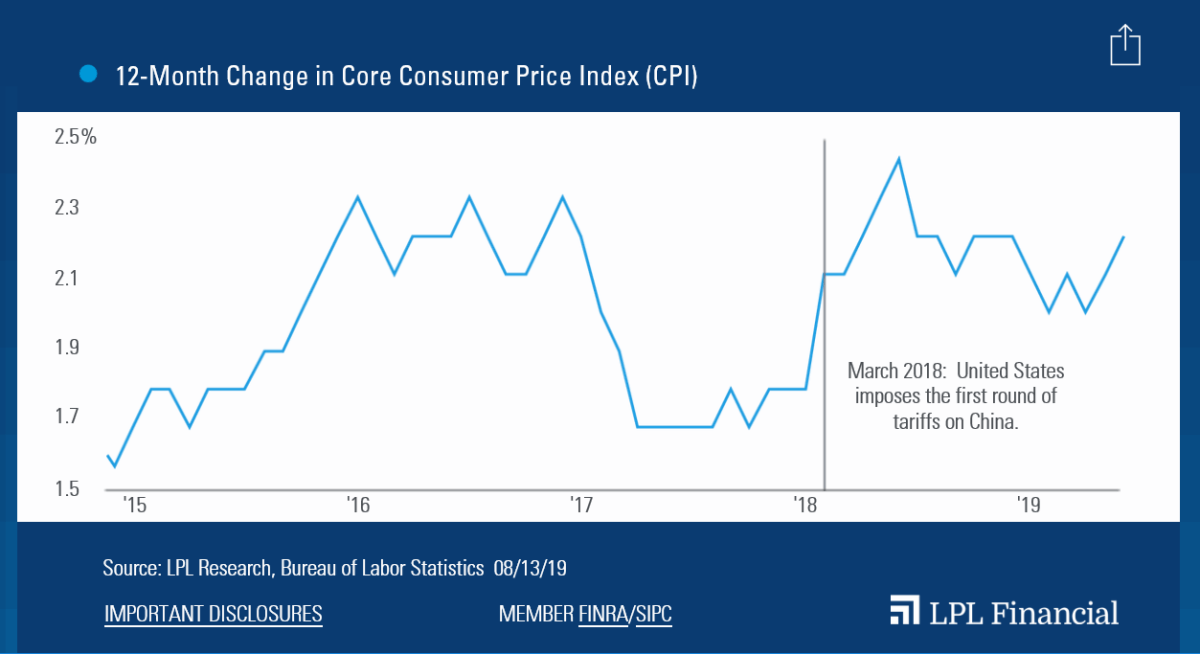 Consumer-Inflation-Picks-Up-in-July