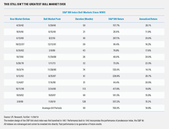 bull-market-ever
