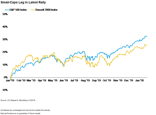 Small-Caps-Lag-In-Latest-Rally