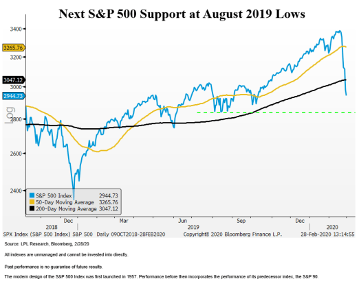 Next-S&P-500-Support-at-August-2019-Lows