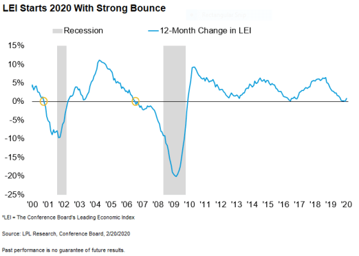 lei-starts-2020-with-strong-bounce