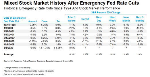 Mixed-Stock-Market-History-After-Emergency-Fed-Rate-Cuts