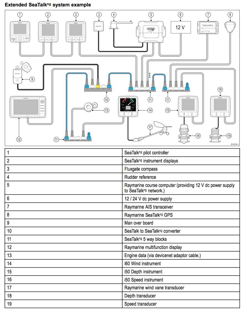 medium resolution of raymarine wiring diagrams diagram autopilot wire harness for raymarine seatalk wiring diagram