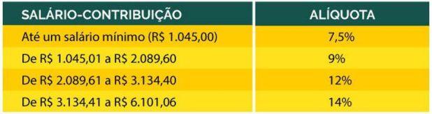 tabela1 alíquotas